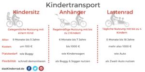 Fahrradkindersitze sind perfekt für die gelegentliche Benutzung mit einem Kind, Fahrradanhänger sind gut geeignet zur regelmäßigen Benutzung mit einem oder zwei Kindern. Lastenfahrräder sind die Spezialisten für die tägliche Nutzung mit bis zu 4 Kindern.